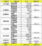11月预算0.95,支出1.6w,又超支了