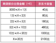 15点截止:加入稳健长盈第3期送2100元京东卡,还可领券!