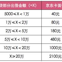 比市场多赚8.96%的投资组合来袭!加入送2100元京东卡~