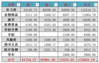 盘点女儿高中三年的花销:17.58万