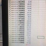 总结:一年可转债收益4k