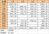 2020年3月理财收益:10917.52元