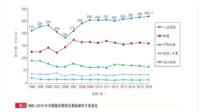 中国最高发的两种疾病,这款重疾保得都挺好