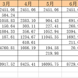 7月理财收益:27792.19元,YTD:115664.7元