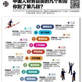 中国人财务自由的九个阶段,你到哪个阶段了?