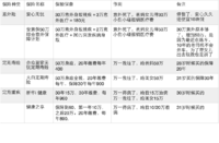 赵小姐保险配置:3500元80万意外100万寿险35万重疾