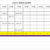 2020年7月理财收益 ~ 54.41万