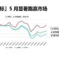 5月「小目标」逆势上涨1.38%,显著跑赢大盘