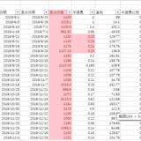2019年可转债盘点:总中56签,卖出35签,总盈利2943