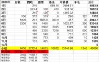 2020年11月理财收入:1626元