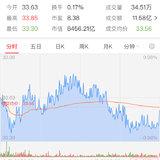 5月22日:買入中國平安200股