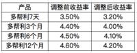 众邦银行产品今天下午2点将下调利率,没买的速来~