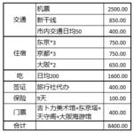日本旅游攻略(一)【人均花费&行程总览】