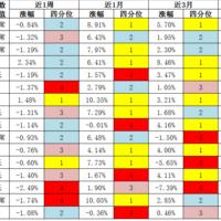 【复盘】 18年3月基金监控表