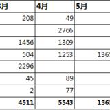 7月理财收益-14101元