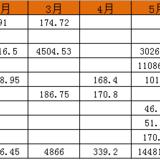 2020年7月收益3181.93