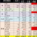 9月總結:支出2260因意外嚴重超支,10月續保預算3180