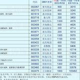 待发行可转债的股票清单-20200801