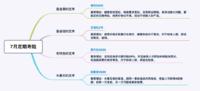 【保险TOP榜】7月最值得买的定期寿险