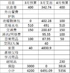 3月支出总结和4月预算