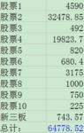 总结一下今年的股票分红