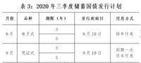 提示:7月储蓄国债停发,暂定8月发行