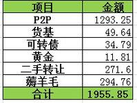 【纳兰飞雪】2018年12月理财收益