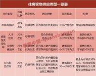 中国楼市又要改革了,深圳人才五六折就能买房
