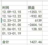 #年末攒钱大作战# 【Y_S】每周收益vs每周花销--第6周