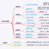【保险TOP榜】7月最值得买的医疗险