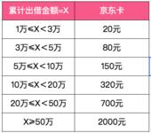 【已發獎】滿額還送2000元京東卡,周末額度有限,不要錯過